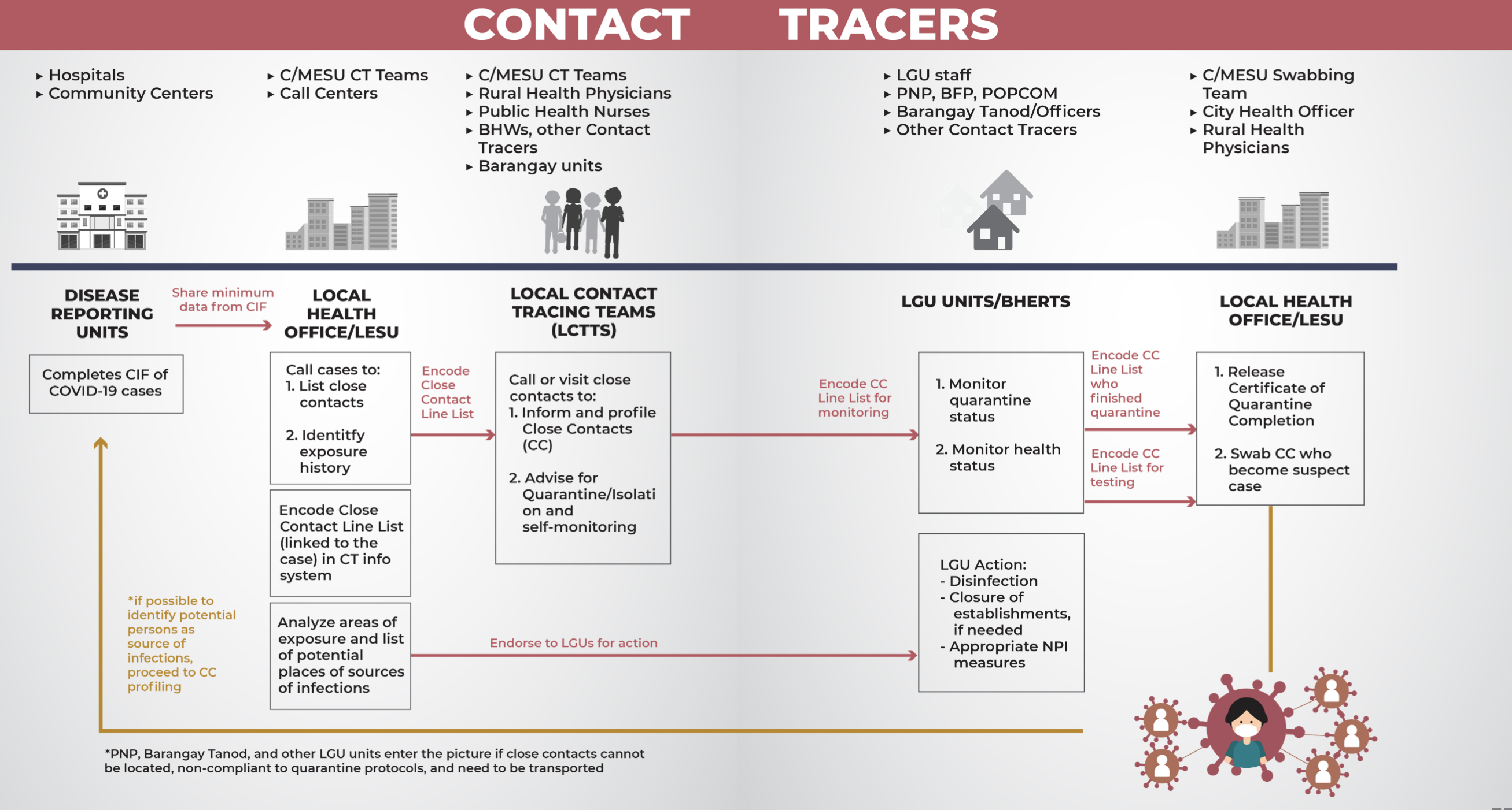 Contact Tracing Process from LGU Contact Tracing Manual